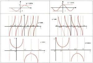 circular-functions