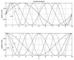 Circular_functions