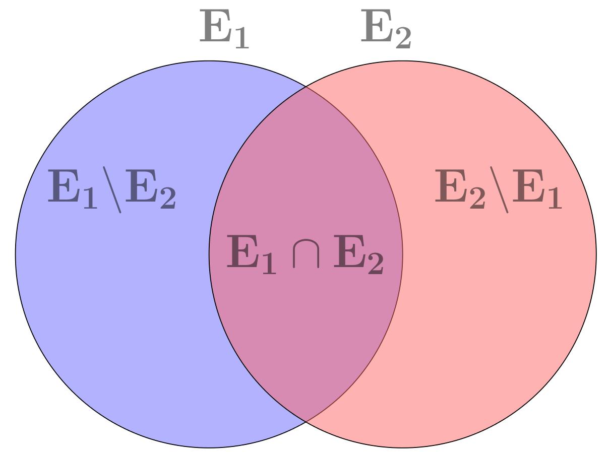 Venn diagrams life through a mathematicians eyes 7jkdk pooptronica