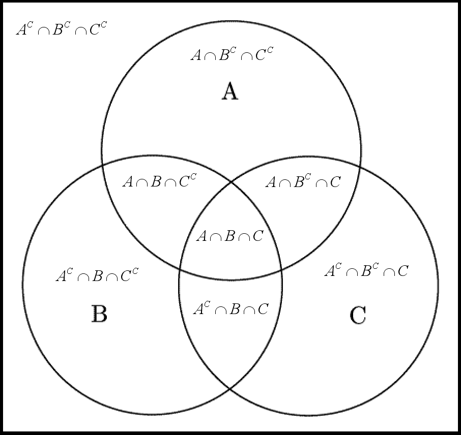 venn diagrams   life through a mathematician    s eyesvenn diagram abc bw explanation