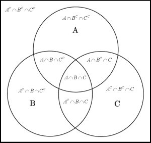Venn_diagram_ABC_BW_Explanation