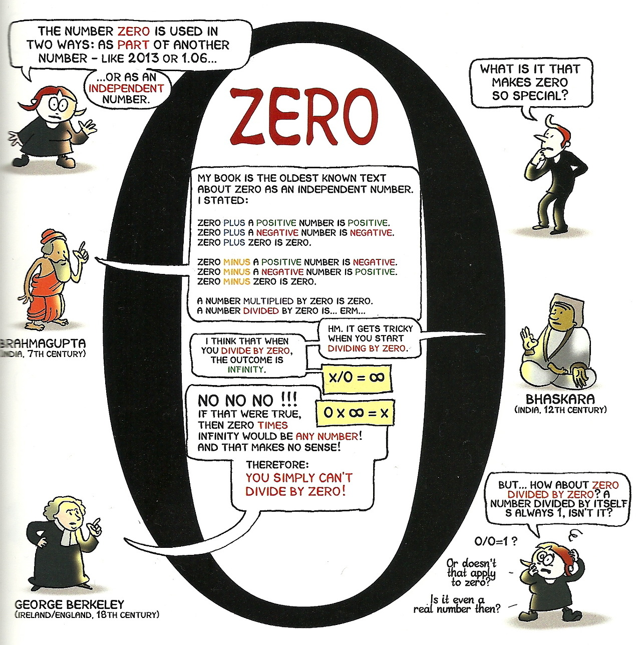 history of zero This was largely because there was no concept or symbol of zero, and it had the effect of limiting the usefulness of the written number in chinese the use of the abacus is often thought of as a chinese idea by the 13th century, the golden age of chinese mathematics.
