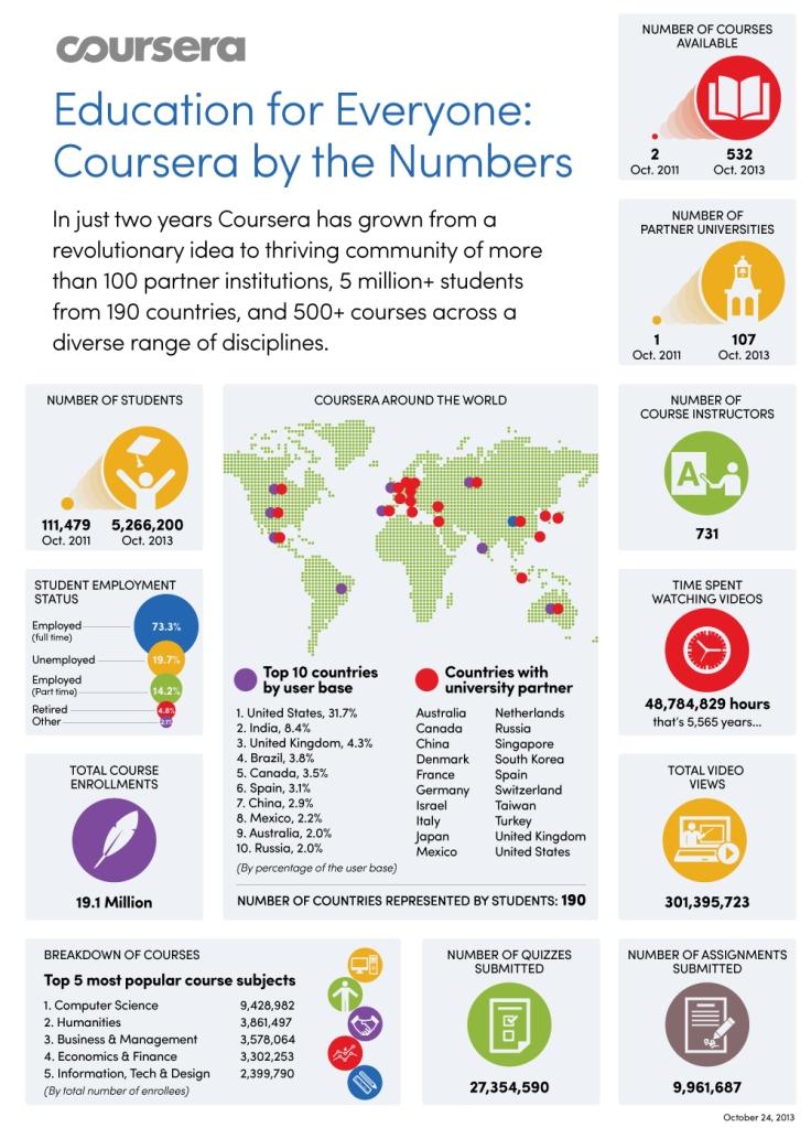 Coursera-Infographic