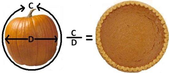 PumpkinPiEquation